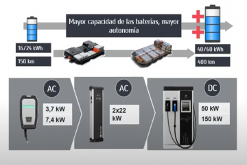 INSTALACIONES DE RECARGA PARA VEHÍCULOS ELÉCTRICOS