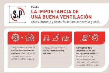 La importancia de una buena ventilación